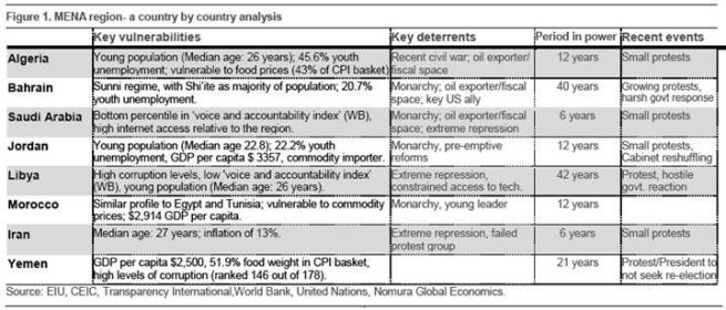 Middle East data table - Nomura Financial Group